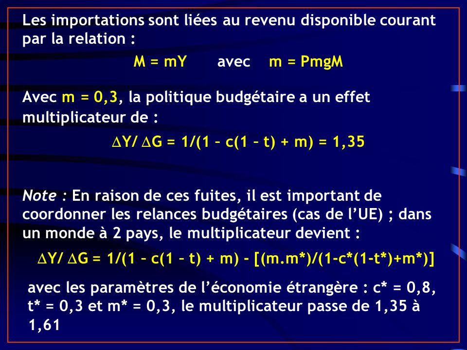 Y/ G = 1/(1 – c(1 – t) + m) - [(m.m*)/(1-c*(1-t*)+m*)]